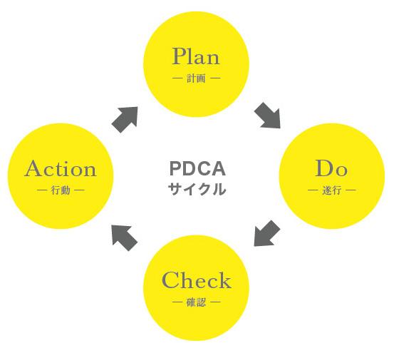PDCAサイクル図